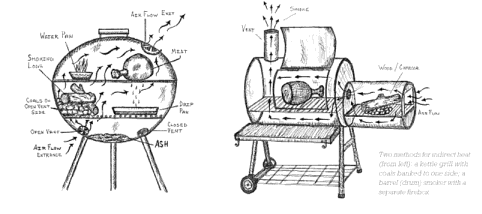 """A Gary Buckner illustration from """"Smoke: New Firewood Cooking"""""""