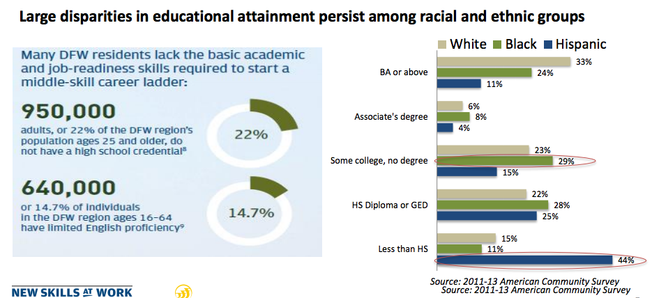 education by race