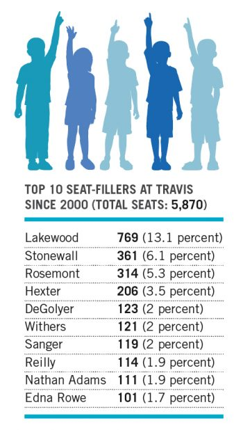 top10seat-fillers-travis