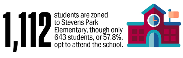 1,112 students are zoned to Stevens Park Elementary, though only 643 students, or 57.8%, opt to attend the school.