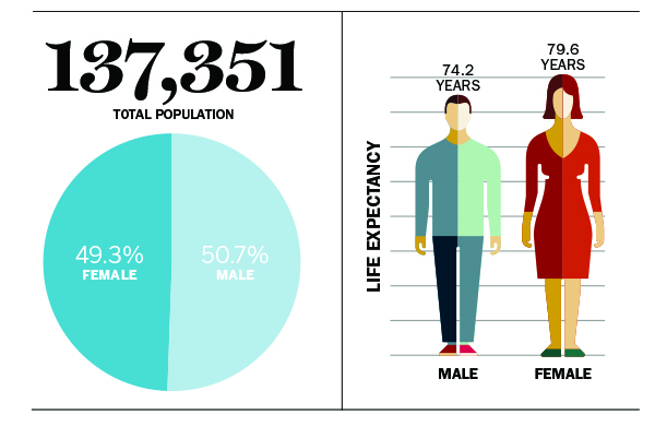137,351 total population; 49.3% female; 50.7% male; Life expectancy male 74.2 years; female 79.6 years