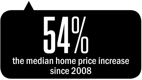 the median home price increased 57 per cent since 2008