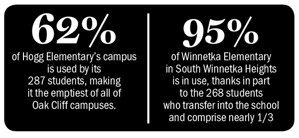 62% of Hogg Elementary's campus is used by its 287 students, making it the emptiest of all of Oak Cliff campuses; 95% of Winnetka Elementary in South Winnetka Heights is in use, thanks in part to the 268 students who transfer into the school and comprise nearly 1/3 of its enrollment.