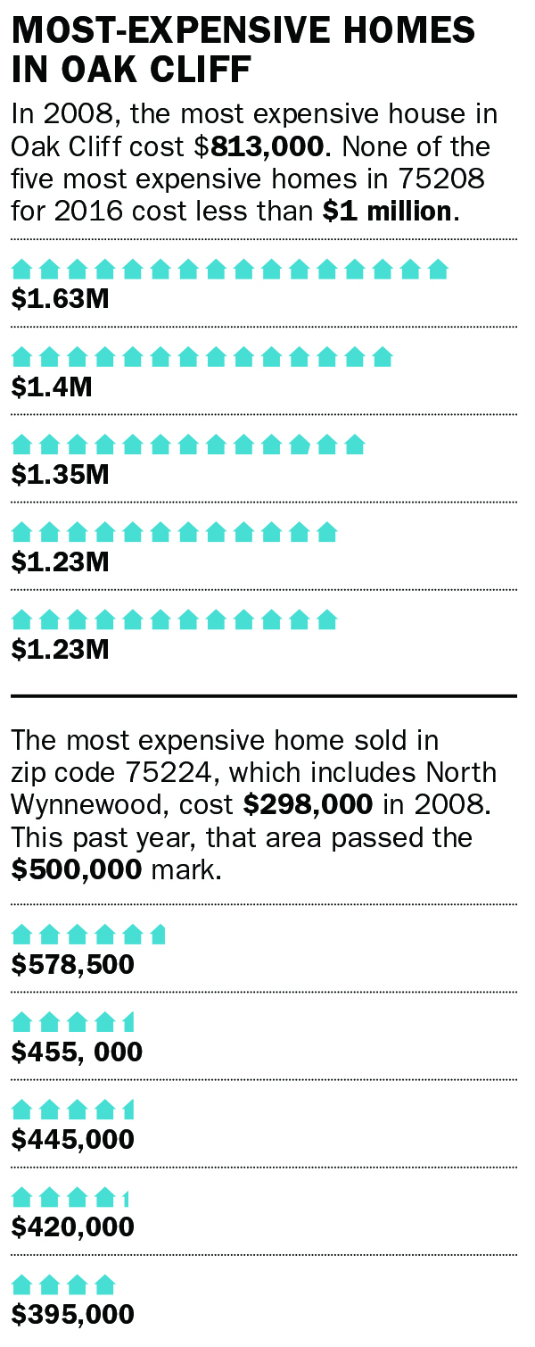 In 2008, the most expensive house in Oak Cliff cost $813,000. None of the five most expensive homes in 75208 for 2016 cost less than $1 million. $1.63M, $1.4M, $1.35M, $1.23M, $1.23M The most expensive home sold in zip code 75224, which includes North Wynnewood, cost $298,000 in 2008. This past year, that area passed the $500,000 mark. $578,500, $455, 000, $445,000, $420,000, $395,000