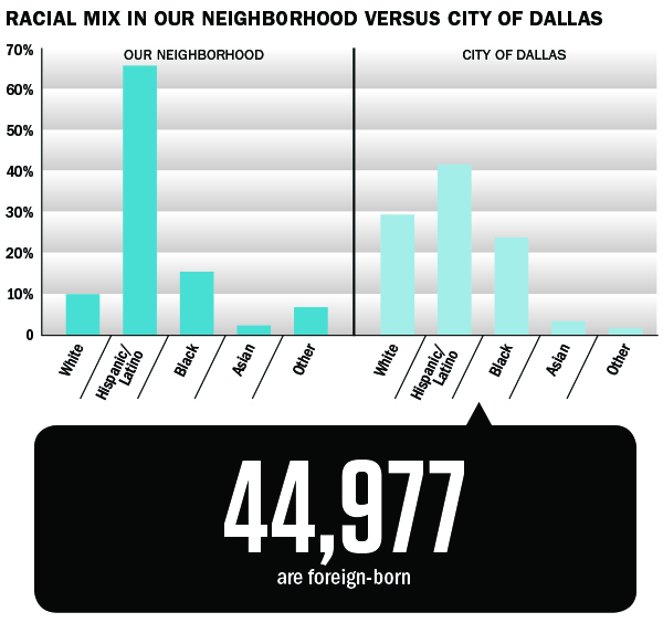 Racial mix in our neighborhood versus city of Dallas; 44,977 are foreign-born