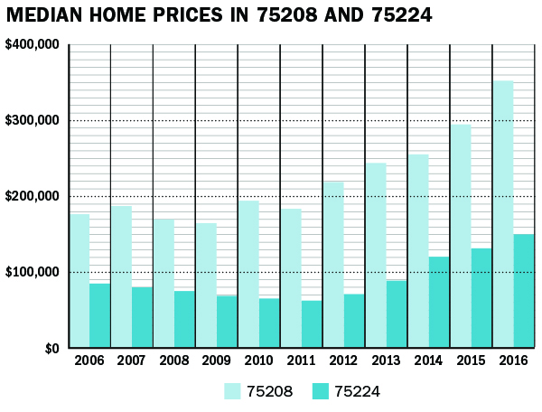 Oak Cliff median home prices in 75208 and 75224