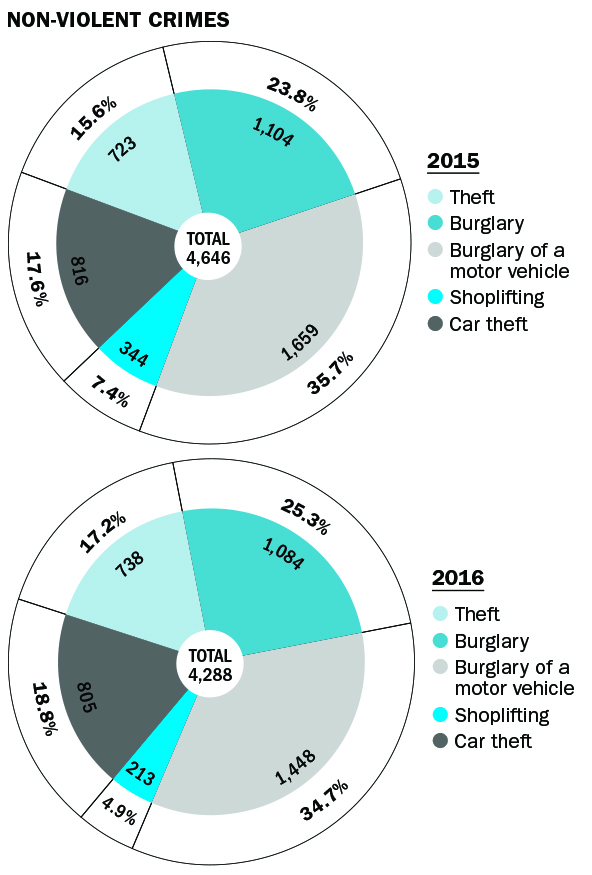 non-violent crime statistics for 2015 and 2016 in Oak Cliff; Theft, Burglary, Burglary of a motor vehicle, Shoplifting, Car theft