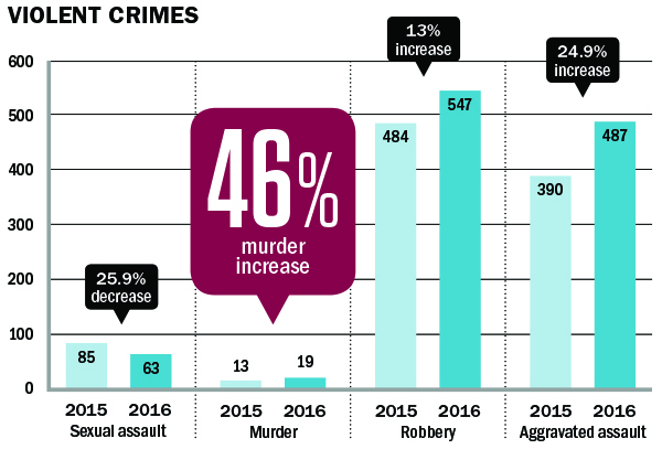 violent crime statistics for 2015 and 2016 in Oak Cliff. 25.9% decrease from 2015 to 2016 in Sexual assault; 46% murder increase 2015 to 2016 in Murder; 13% increase 2015 to 2016 in Robbery; 24.9% increase 2015 to 2016 in Aggravated assault